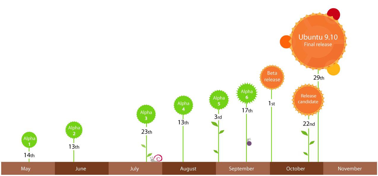 Ubuntu 9.10 (Koala) Timeline