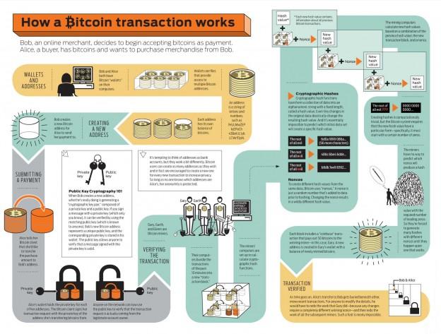 Как се осъществява една биткой транзакция?